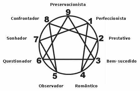 Eneagrama, nove tipos de personalidade. Qual delas é a sua?