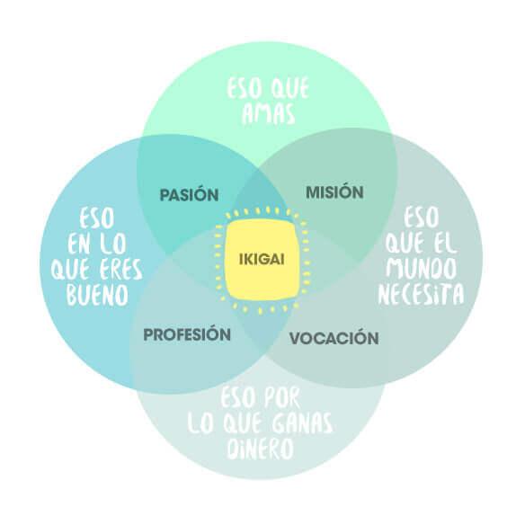 A explicação do Ikigai