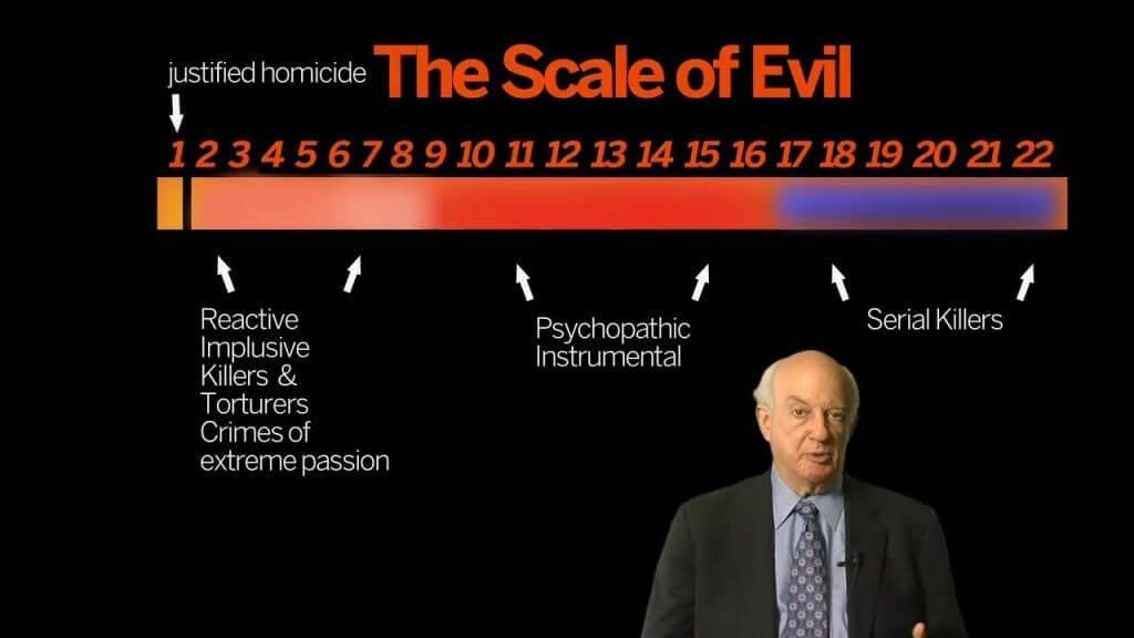 A escala da maldade