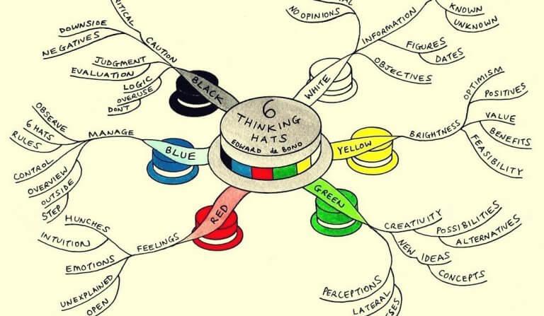 Técnica dos seis chapéus para pensar