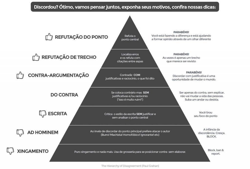 A hierarquia da discordância segundo Paul Graham