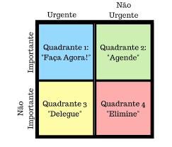 Os 4 quadrantes de Stephen Covey
