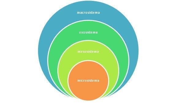 A teoria ecológica de Bronfenbrenner