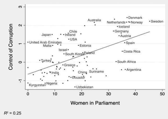 Relação entre controle da corrupção e número de mulheres no Parlamento
