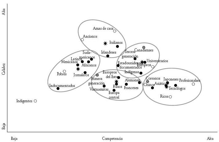 Modelo do conteúdo do estereótipo