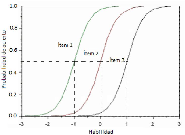 Gráfico de teste