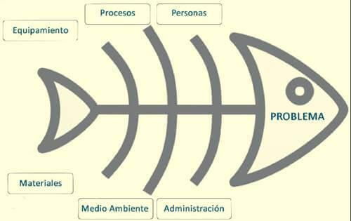 O diagrama de Ishikawa para solucionar problemas