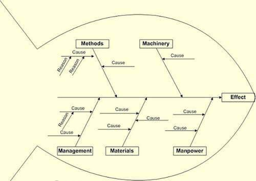O diagrama de Ishikawa